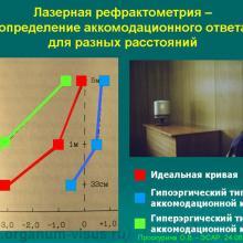 Классические методы исследования аккомодации