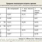 Таблица 1. Средние показатели остроты зрения (НКОЗ – не корригируемая острота зрения, МКОЗ – максимально корригируемая острота зрения) (Эскина Э.Н. с соавт., 2012г.) www.organum-visus.com