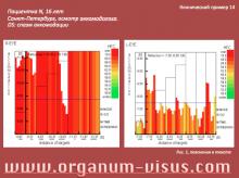 Клинический пример 14. Спазм аккомодации. Тактика лечения. Офтальмологический портал Орган зрения www.organum-visus.com (рис. 1)